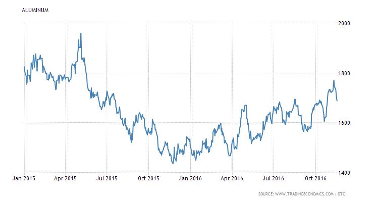 aluminum_price_201501-201611